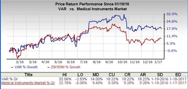 Varian Medical (VAR) Q1 Earnings: Is a Surprise in Store?