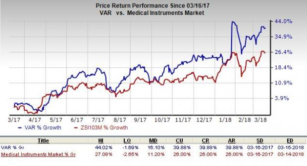 Varian Medical Systems (VAR) Getting Somewhat Positive Press Coverage, Accern Reports