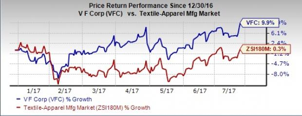 V.F. Corp (VFC) Up on Q2 Earnings & Sales Beat, View Raised