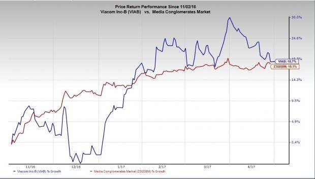Moving Stocks: Square, Inc. (SQ), Viacom, Inc. (VIAB)