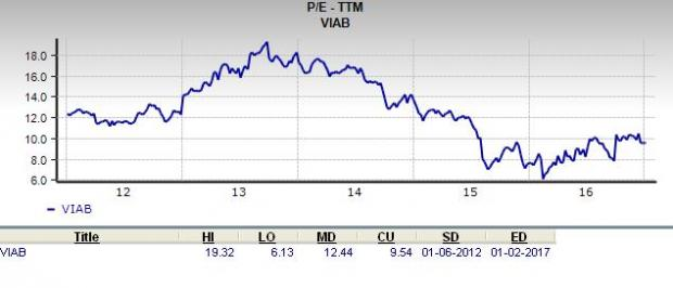 Is Viacom (VIAB) a Great Stock for Value Investors?