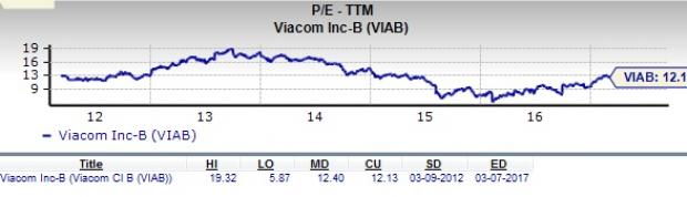 Viacom: Is VIAB a Great Stock for Value Investors?