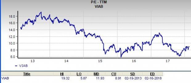 Should Value Investors Pick Viacom Viab Stock Nasdaq