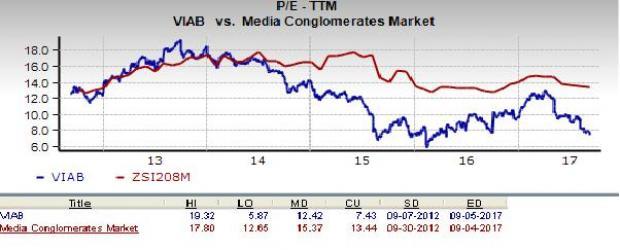 Is Viacom Inc Viab A Great Stock For Value Investors Nasdaq