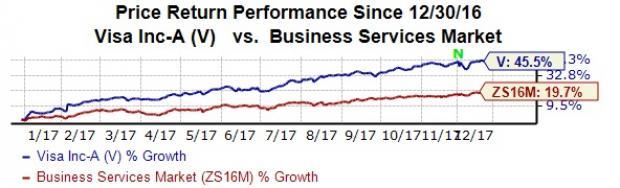 Stocks Leading the Dow Jones Rally: Visa Inc (V)