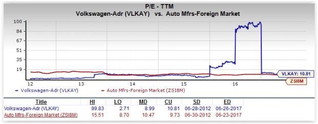 Volkswagen Stock Quote Best Is Volkswagen A Great Stock For Value Investors  Nasdaq