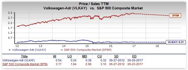Volkswagen Stock Quote Enchanting Is Volkswagen A Great Stock For Value Investors  Nasdaq