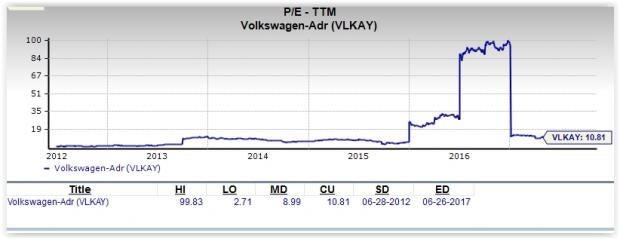 Volkswagen Stock Quote Fascinating Is Volkswagen A Great Stock For Value Investors  Nasdaq