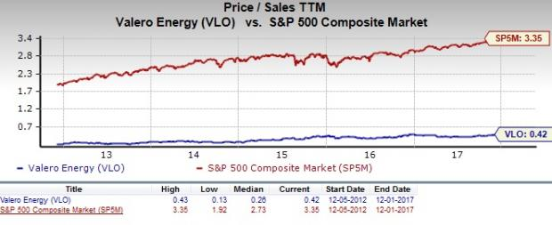 Vlo Stock Quote Unique Should Value Investors Pick Valero Energy Vlo Stock Now
