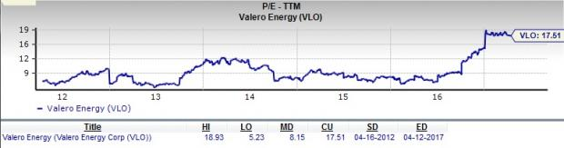 Vlo Stock Quote Prepossessing Should Value Investors Choose Valero Energy Vlo Stock  Nasdaq