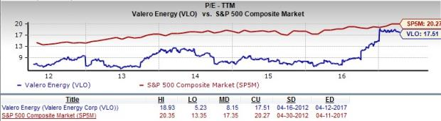 Vlo Stock Quote Simple Should Value Investors Choose Valero Energy Vlo Stock  Nasdaq