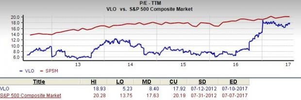 Vlo Stock Quote Awesome Is Valero Energy Vlo A Great Stock For Value Investors  July