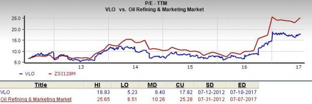 Vlo Stock Quote Custom Is Valero Energy Vlo A Great Stock For Value Investors  July