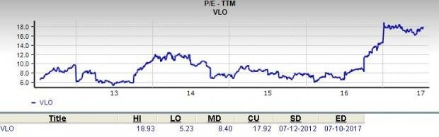 Is Valero Energy (VLO) a Great Stock for Value Investors?