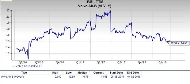 Is Ab Volvo Vlvly A Great Stock For Value Investors April 3