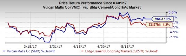 Vulcan Materials' (VMC) Inorganic Growth in Full Swing