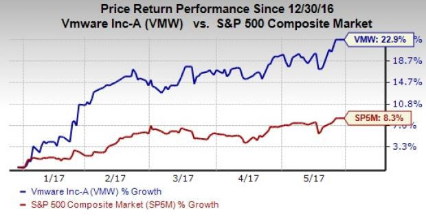 $1.7 Billion in Sales Expected for VMware, Inc. (VMW) This Quarter