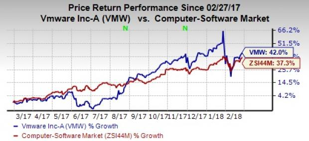 Vmware Vmw To Report Q4 Earnings Whats In The Cards Nasdaq