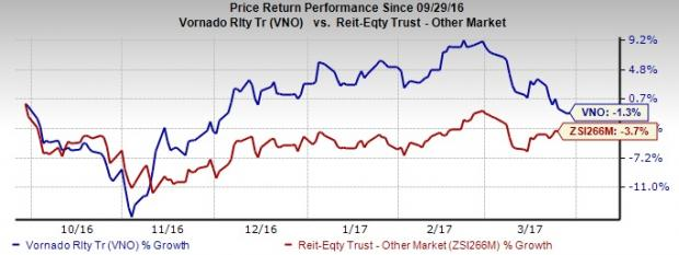 Vornado (VNO) Maintains Strong Portfolio: Should You Hold?