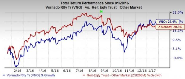 Vornado Realty (VNO) Increases Quarterly Dividend by 12.7%
