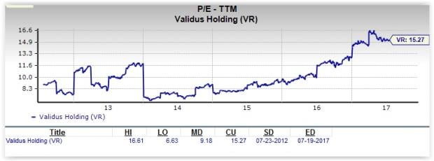 Is Validus Holdings (VR) a Great Stock for Value Investors?