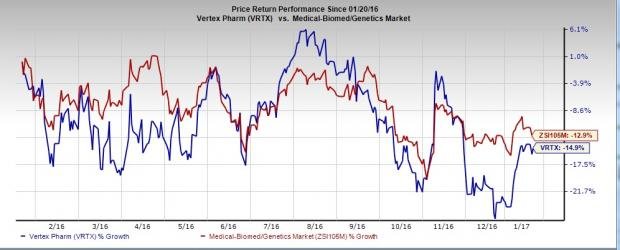 Vertex Pharma (VRTX) Q4 Earnings: Stock Likely to Beat?