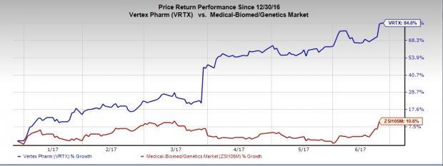 Heres Why Investors Are Glued To Vertex Pharma Vrtx Stock