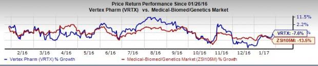 Vertex Pharma's (VRTX) Q4 Earnings & Sales Beat; Stock Up
