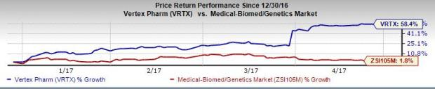 What's in Store for Vertex (VRTX) this Earnings Season?