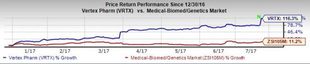 Is a Beat in the Cards for Vertex (VRTX) in Q2 Earnings?