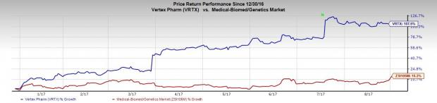 Biotech Stocks That More Than Doubled This Year: Vertex Pharmaceuticals Inc. (VRTX)
