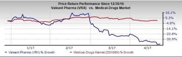 4 Sell-Ranked Drug Stocks Investors Should Avoid Ahead of Earnings