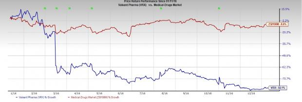 Valeant to Sell Dendreon Unit to Sanpower for $820 Million