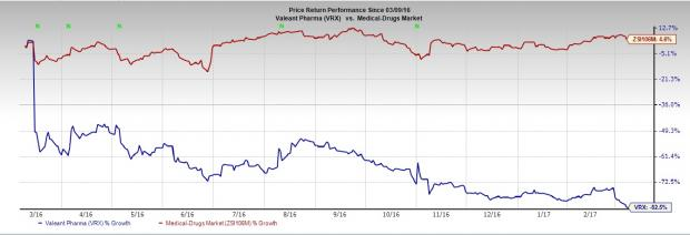 Valeant (VRX) Issues Notes, Restructures Debt; Shares Down