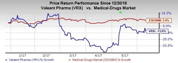 Valeant Inks Deal to Divest iNova Pharmaceuticals for $930M