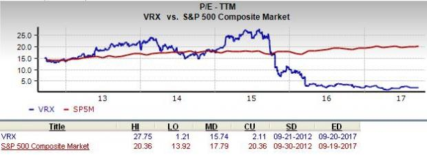 Vrx Stock Quote Cool Should Value Investors Consider Valeant Pharmaceuticals