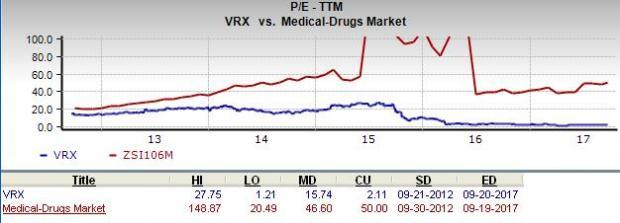 Vrx Stock Quote Inspiration Should Value Investors Consider Valeant Pharmaceuticals