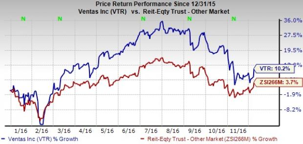 Ventas (VTR) Announces 6% Increase in Quarterly Dividend