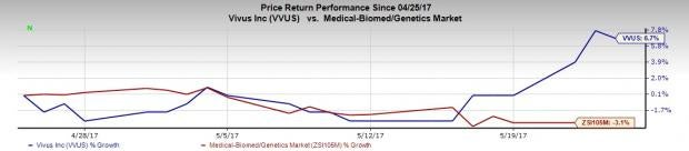 5 Reasons Why VIVUS (VVUS) Stock Should Be in Your Portfolio