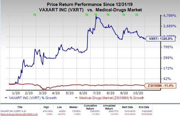 Price Chart for Vaxart