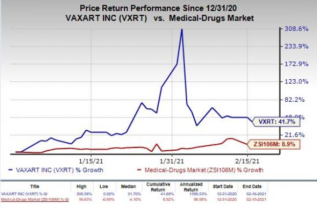 price chart for VXRT