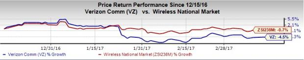Verizon to Deploy Small Cells Using 3.5GHz As Per FCC Norms
