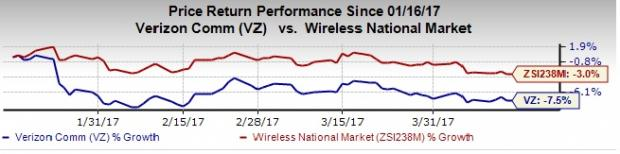 Can Verizon (VZ) Pull Off a Surprise this Earnings Season?