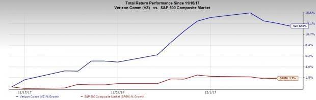 Verizon Stock Quote Enchanting Vz Stock Quote Glamorous Verizon Communications Incvz Stock Drops