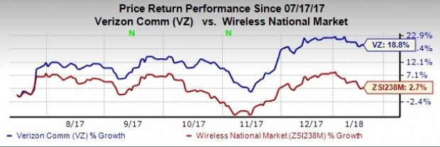 Will Verizon Vz Gain From Theme Based Tv Streaming Service