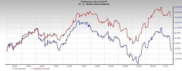 Is Verizon (VZ) Mulling to Acquire Charter Communications?