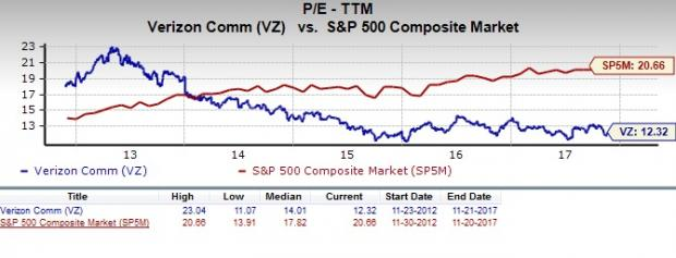 Is Verizon Communications A Great Stock For Value Investors