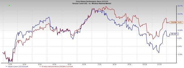 Verizon (VZ) to Divest 29 Data Centers to Equinix for $3.6B