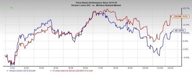 Is Verizon Communications Vz Eyeing Cbs Corp Takeover Nasdaq