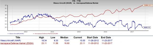 Aeroe Parts Distributor Wesco Aircraft Holdings Has Signed A New Multiyear Contract With Business Jet Manufacturer Gulfstream Corp